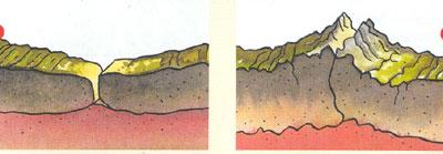 Wat is een aardbeving - Hoe hij zijn teen ruimte organiseren ...